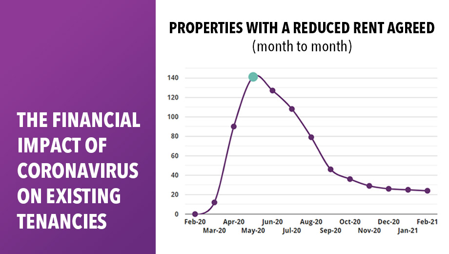 The Financial Impact of Coronavirus on Existing Tenancies