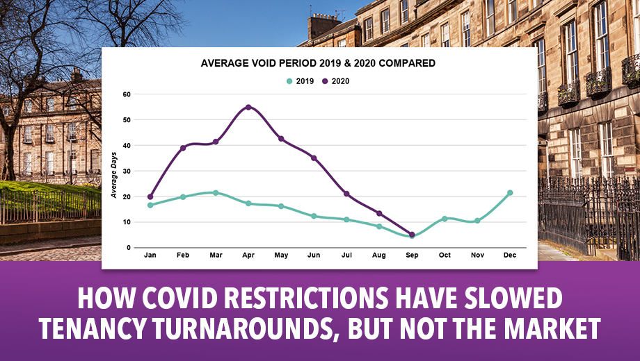 COVID restrictions have slowed tenancy turnarounds, but not the market