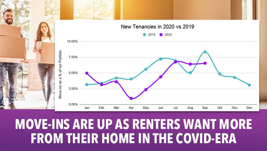 Move-ins are up as renters want more from their home in the COVID-era