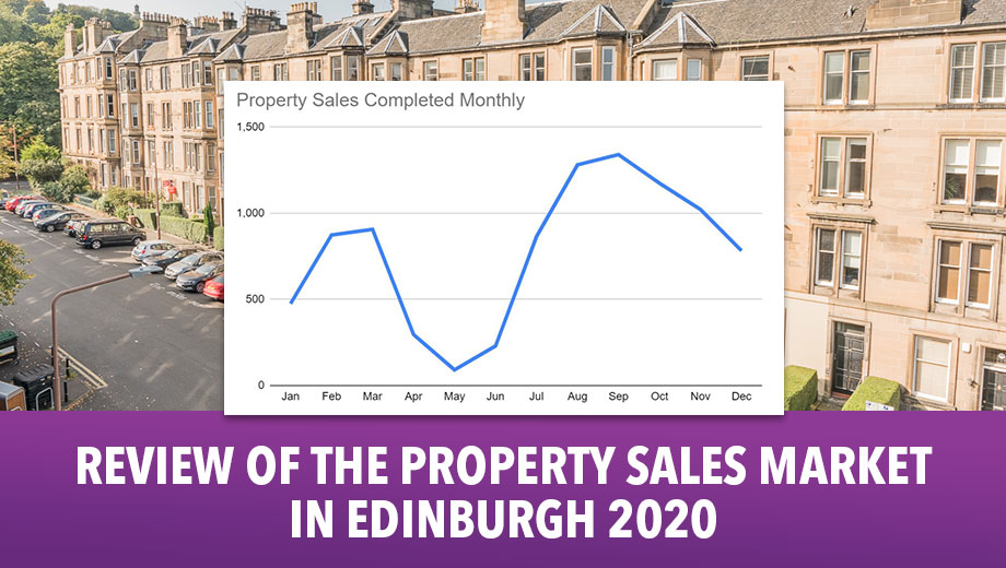 Review of the Property Sales Market in Edinburgh 2020